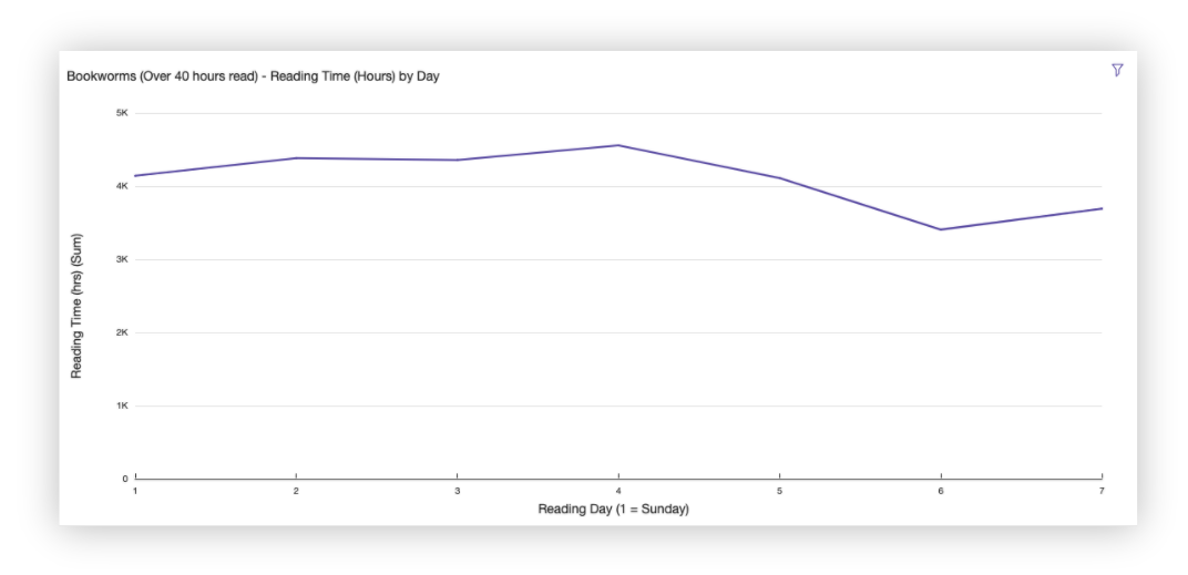 Bookworm reading showing consistent reading across all days
