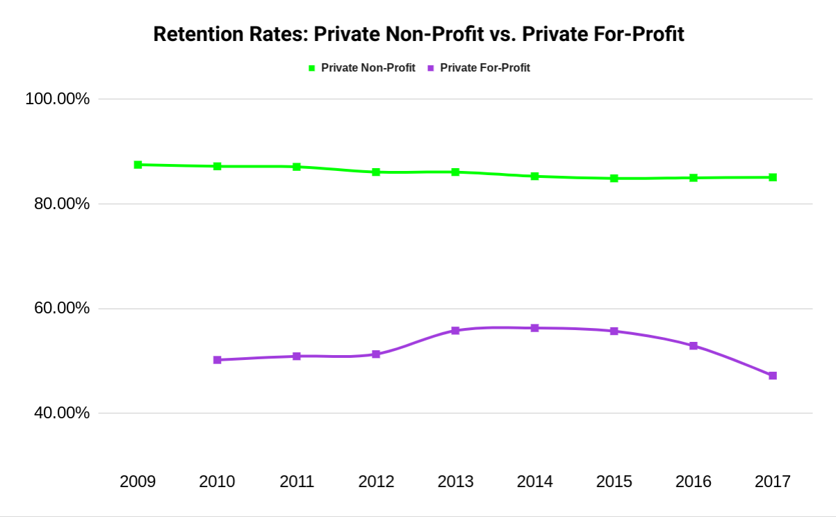 Chart showing decline in retention at for-profit universities